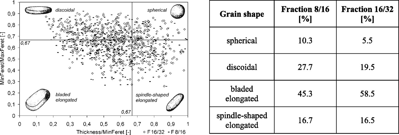 Granodiorite aggregates from east bohemia for high performance and download figure ccuart Choice Image