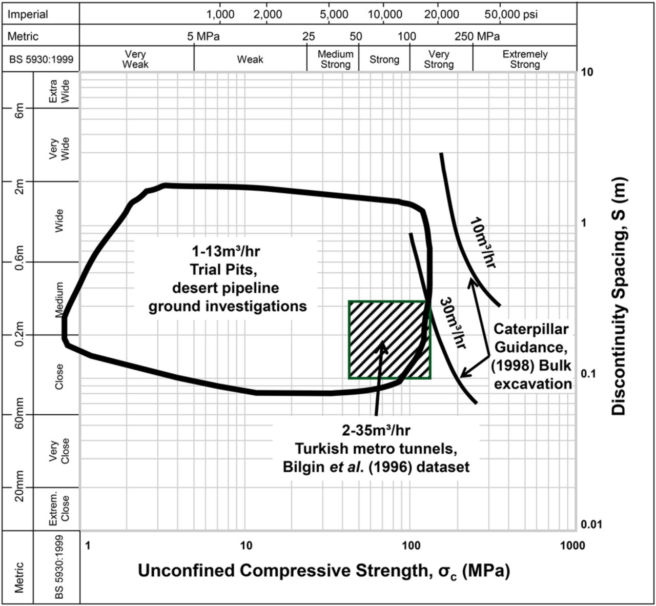 Terrain And Geohazard Challenges For Remote Region Onshore Pipelines Piping Layout Guidelines Download Figure