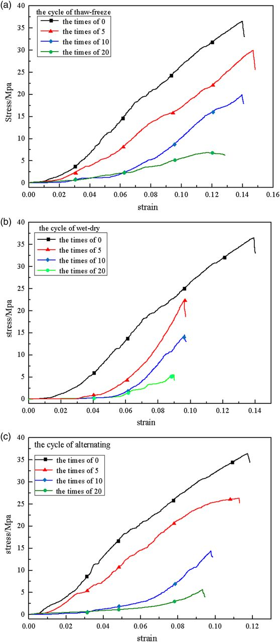 Behaviour of slate following freezethaw and drywet weathering download figure ccuart Choice Image