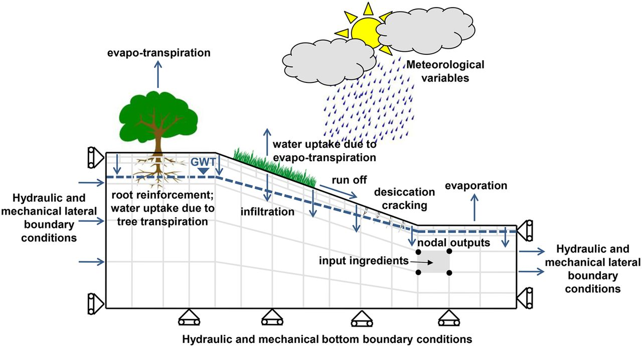 Numerical Modelling Of Slopevegetationatmosphere Interaction An Diagram Furthermore Rv Freshwater System On Water Line Download Figure