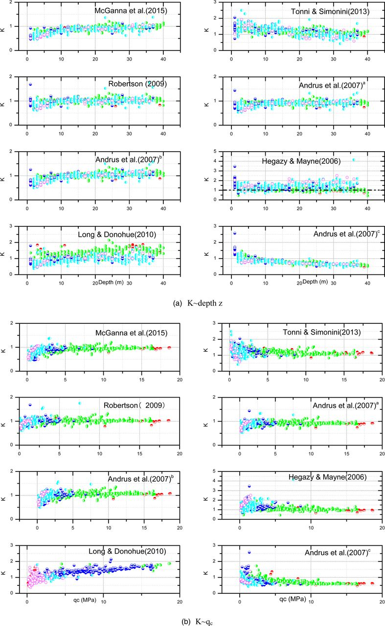 Review of shear-wave velocity prediction equations based on
